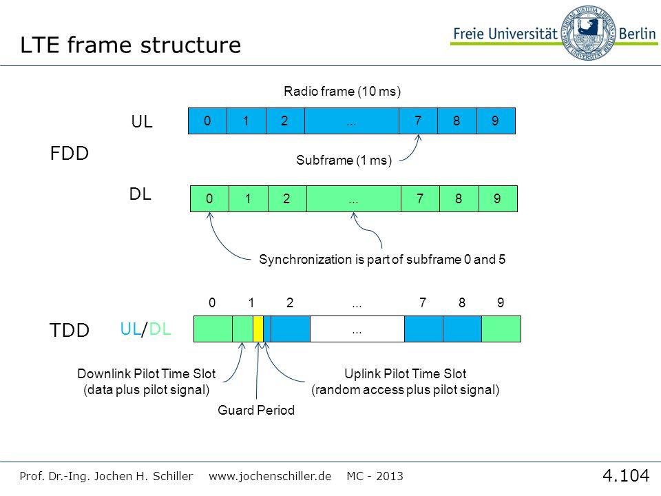 LTE frame structure FDD TDD UL DL UL/DL Radio frame (10 ms) 1 2 ... 7