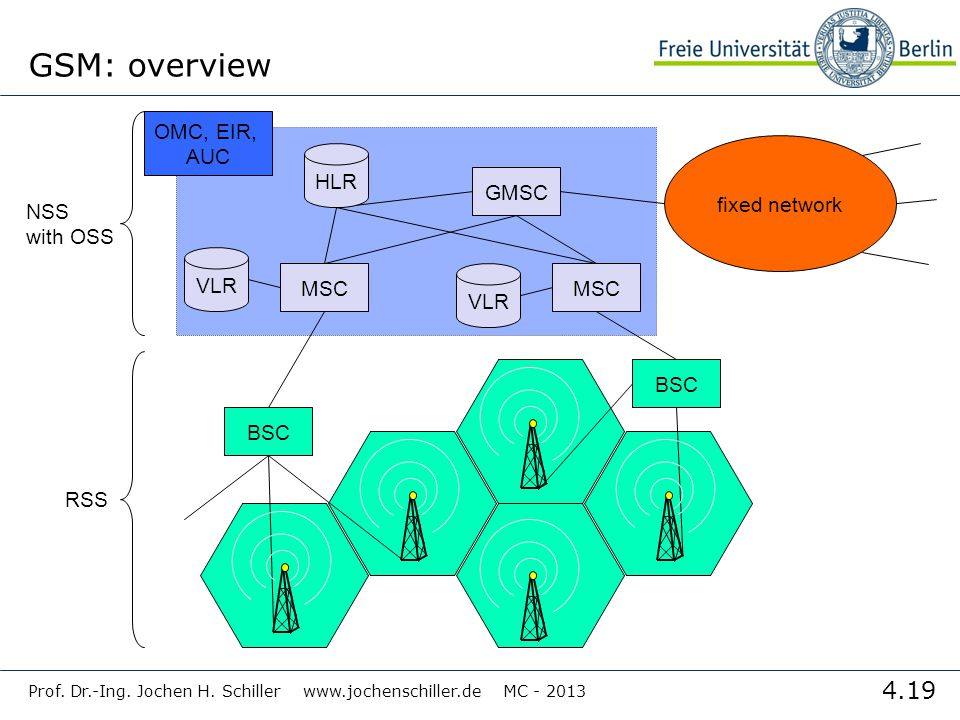 Universität Karlsruhe Institut für Telematik