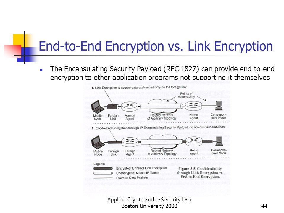 End-to-End Encryption vs. Link Encryption