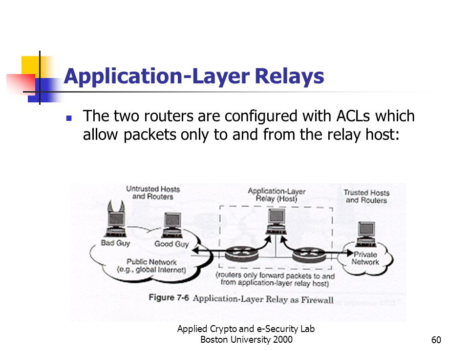 Application-Layer Relays
