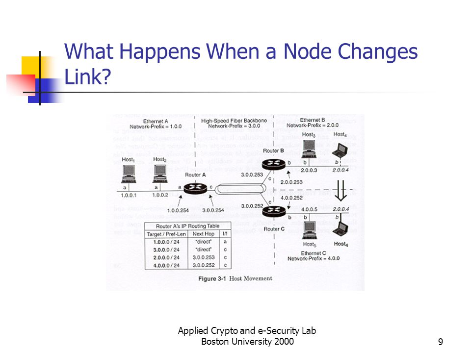 What Happens When a Node Changes Link