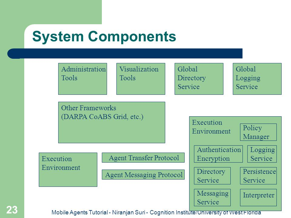 System Components Administration Tools Visualization Tools Global