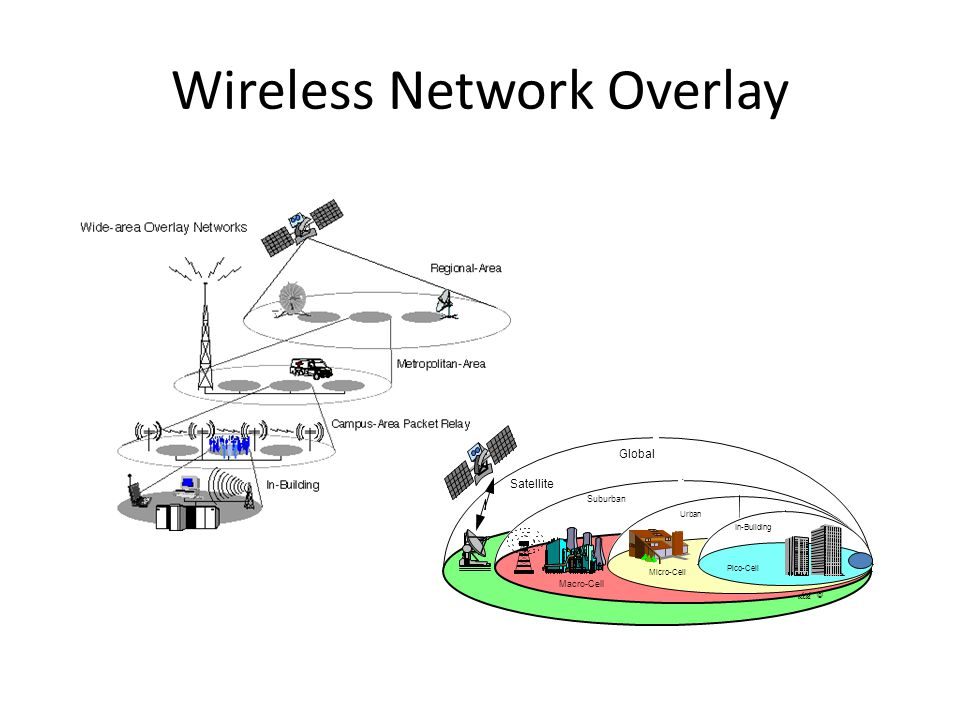 Wireless Network Overlay
