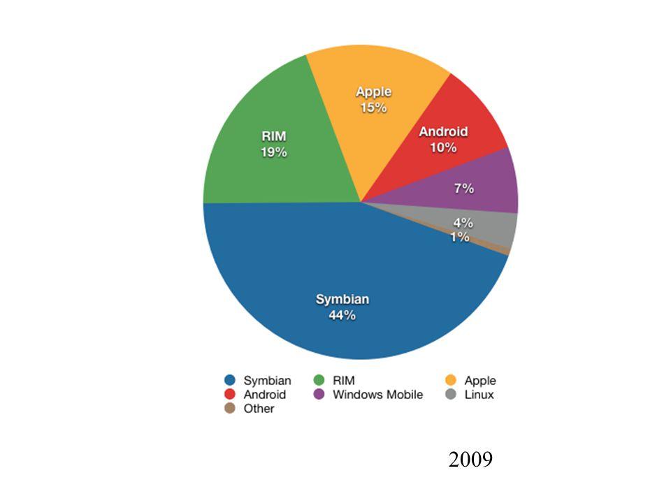 Smart Phones 2009