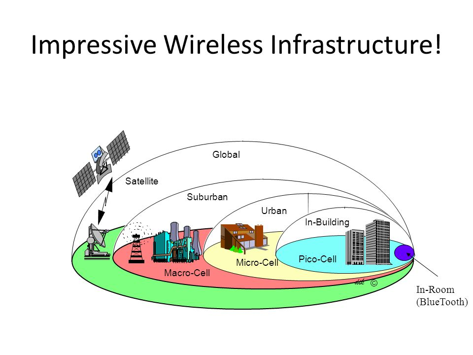 Impressive Wireless Infrastructure!