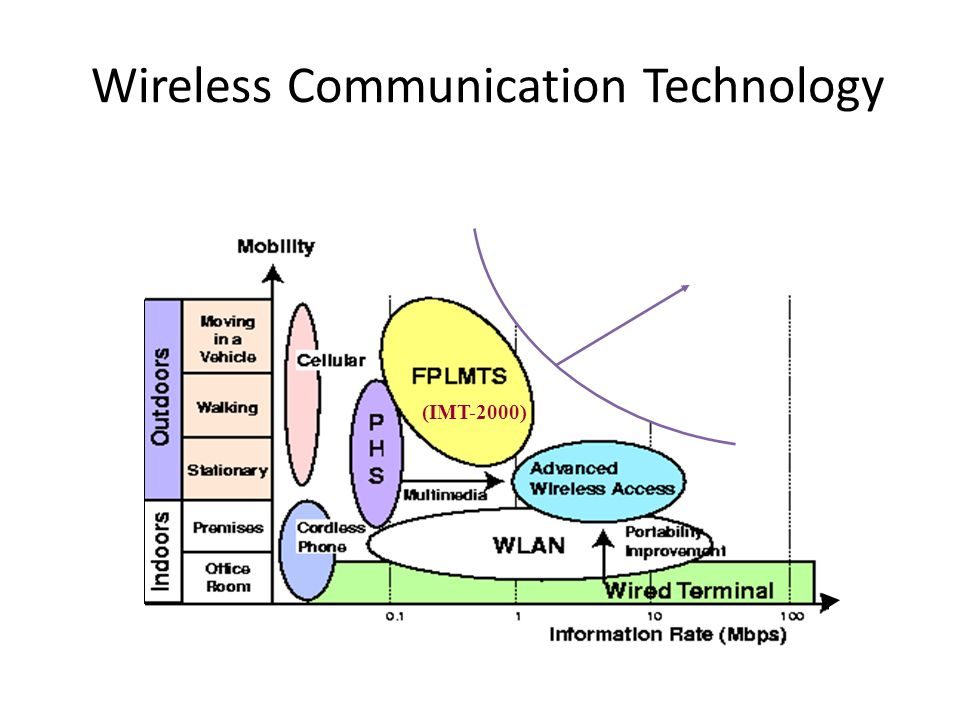 Wireless Communication Technology