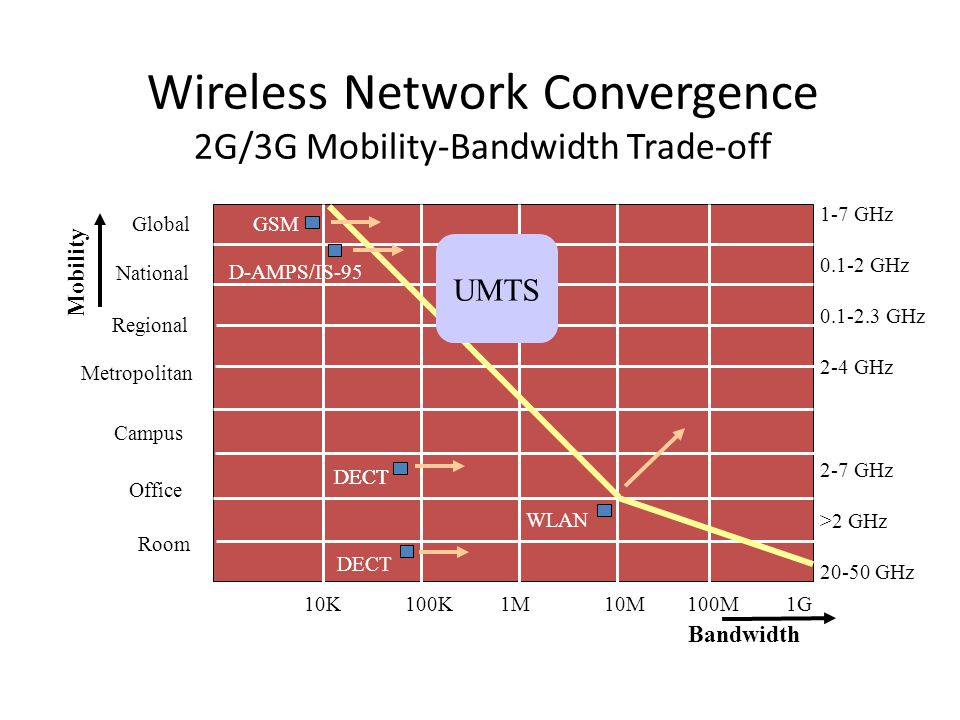 Wireless Network Convergence 2G/3G Mobility-Bandwidth Trade-off