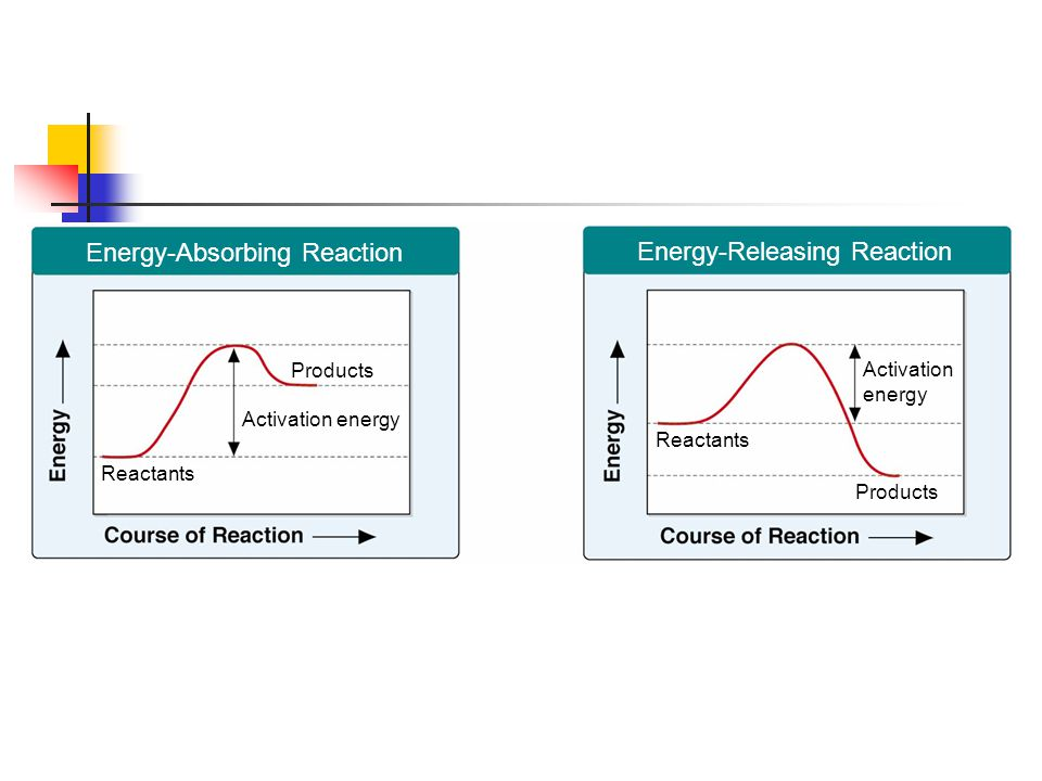 Figure 2-19 Chemical Reactions
