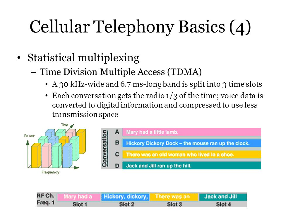 Cellular Telephony Basics (4)
