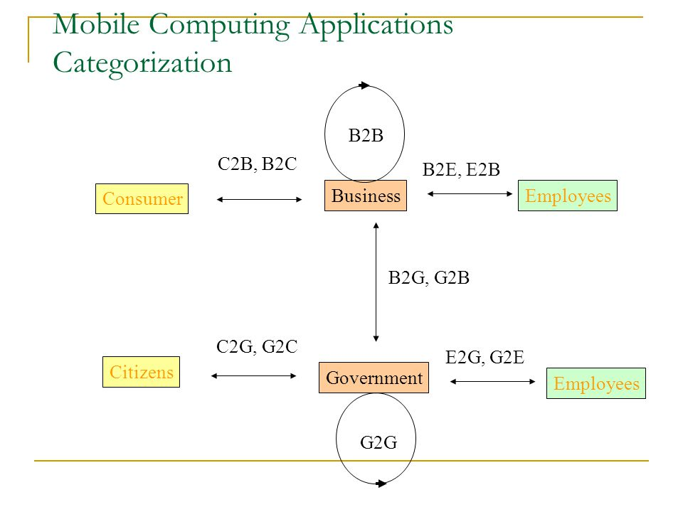 Mobile Computing Applications Categorization
