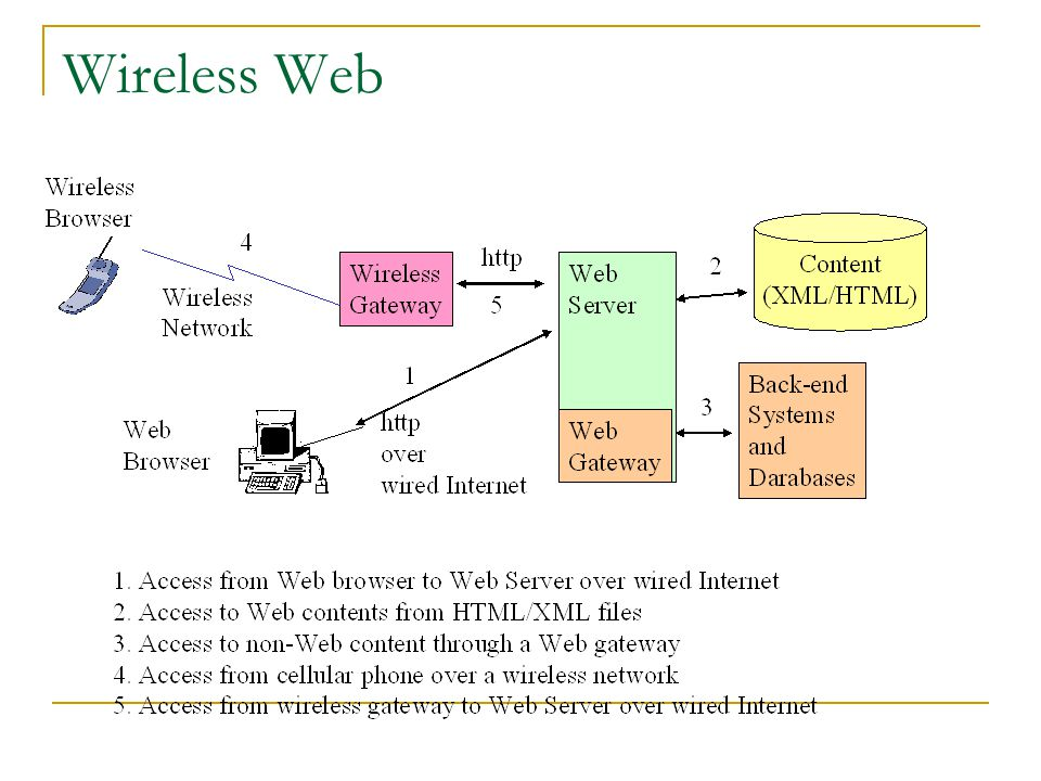 Wireless Web