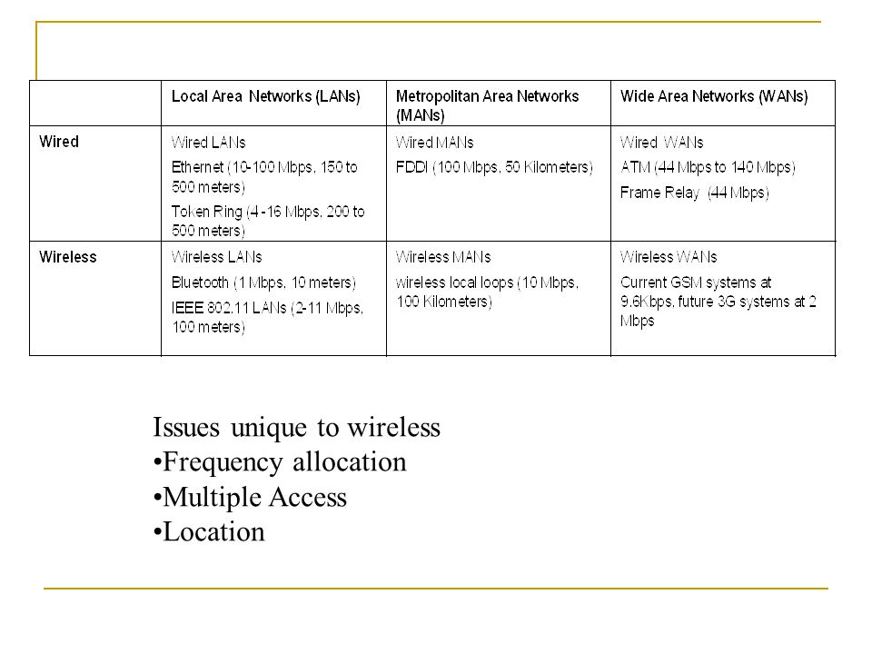 Issues unique to wireless