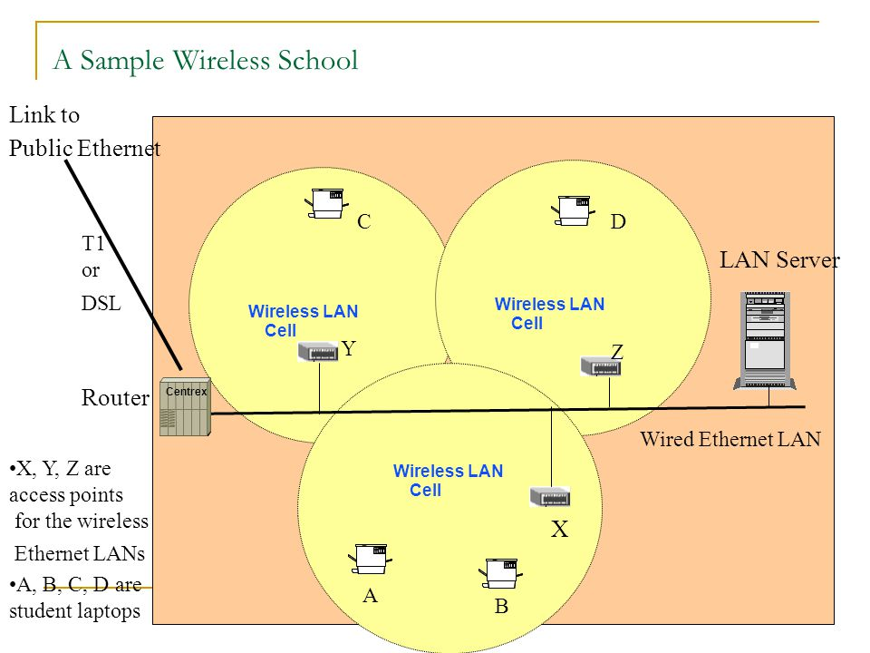 A Sample Wireless School