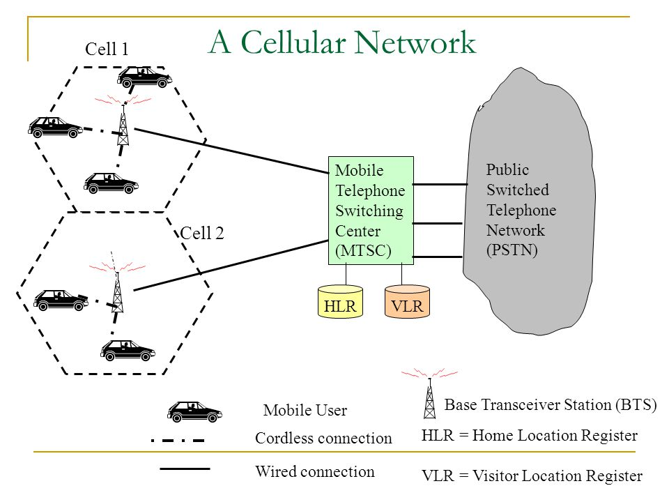 A Cellular Network Cell 1 Cell 2 Mobile Telephone Switching Center