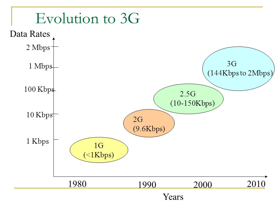 Evolution to 3G Data Rates 1980 1990 2000 2010 Years 2 Mbps 3G 1 Mbps