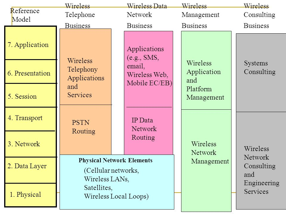 Physical Network Elements