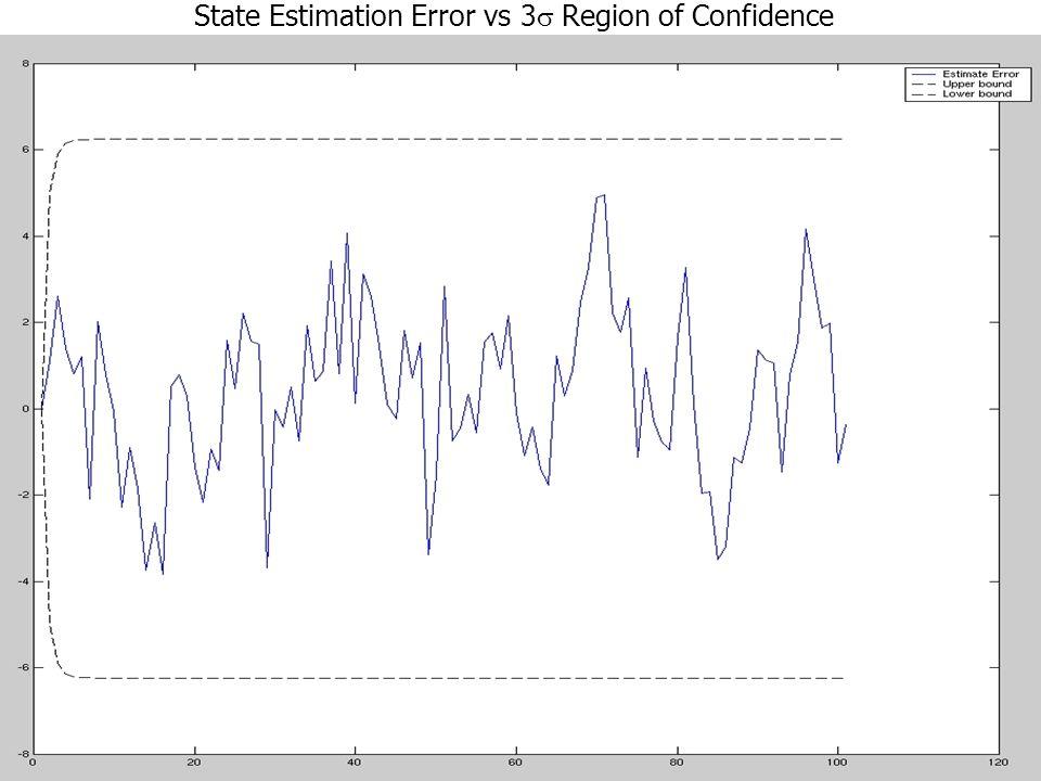 State Estimation Error vs 3s Region of Confidence