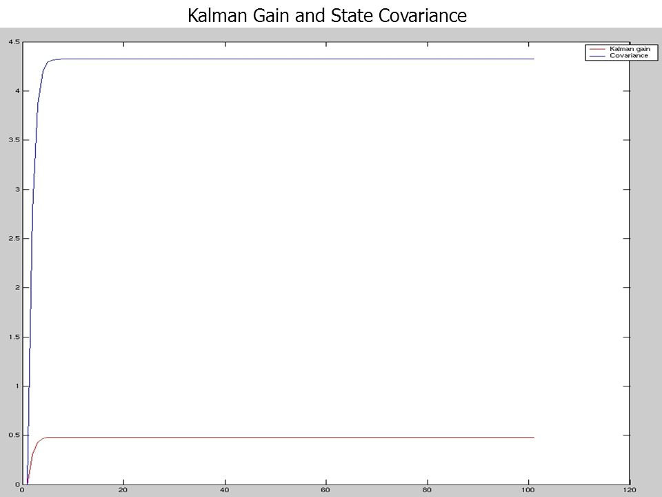 Kalman Gain and State Covariance