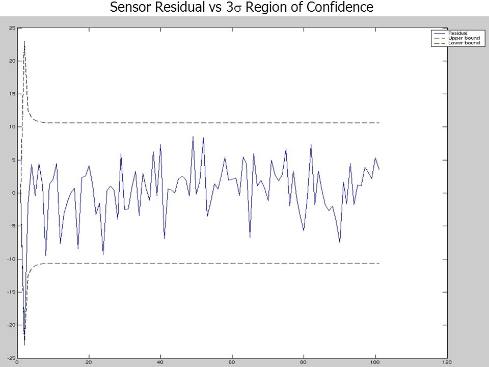 Sensor Residual vs 3s Region of Confidence