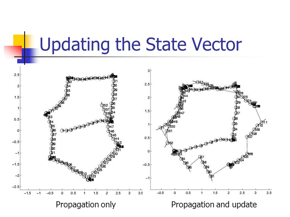 Updating the State Vector