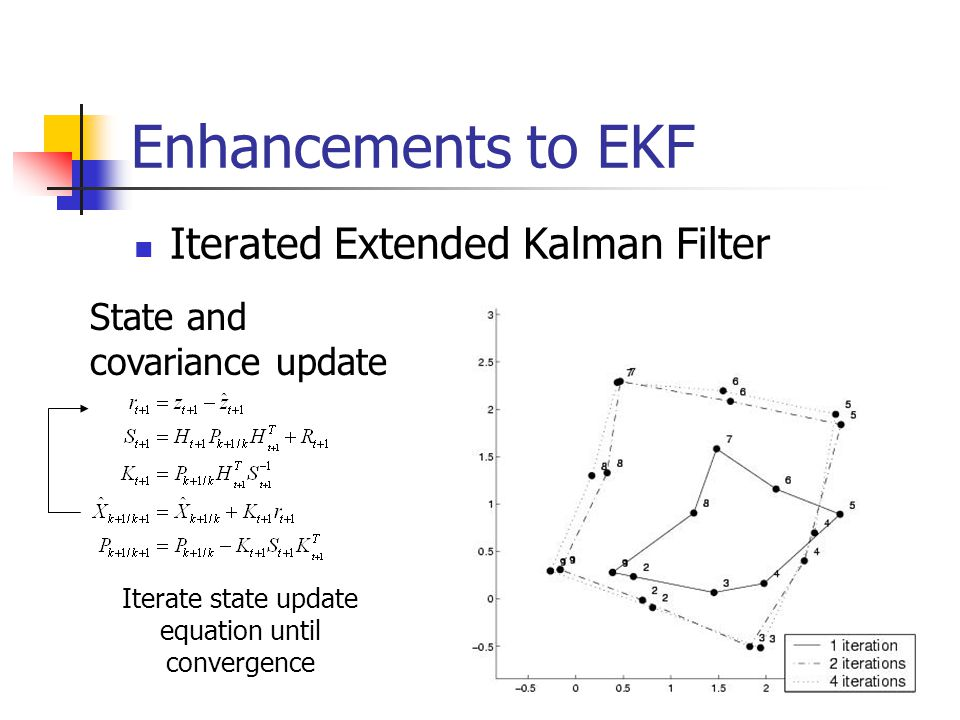 Enhancements to EKF Iterated Extended Kalman Filter State and