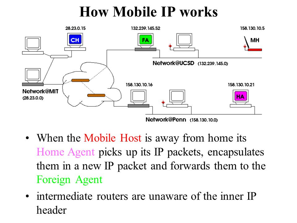 How Mobile IP works