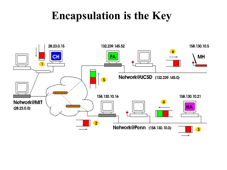 Encapsulation is the Key