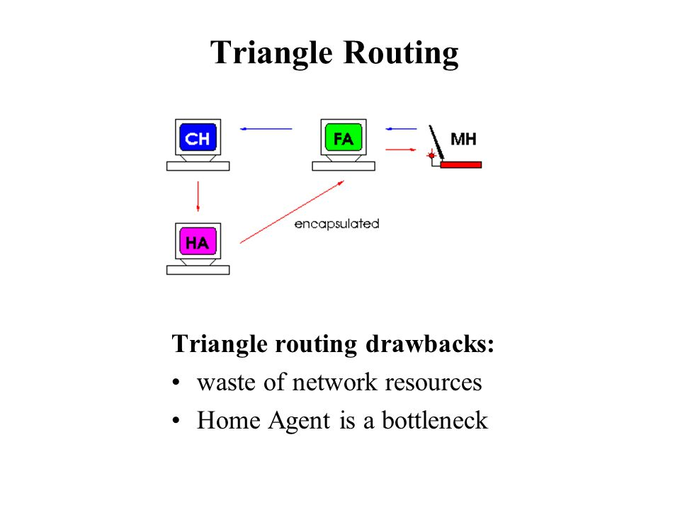 Triangle Routing Triangle routing drawbacks: