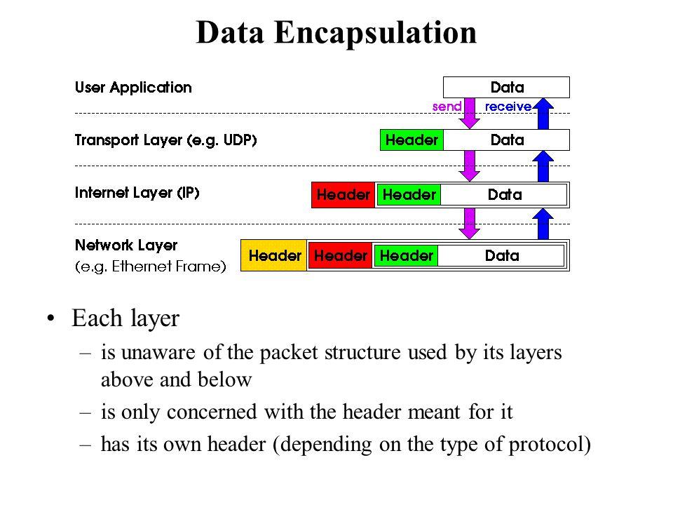 Data Encapsulation Each layer
