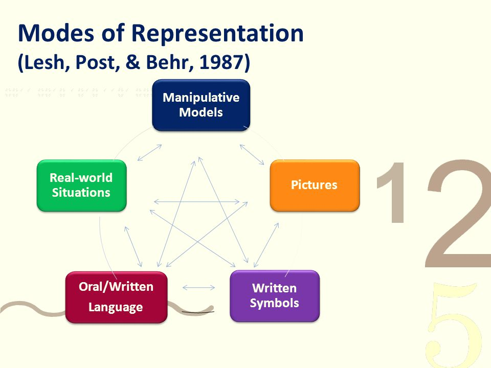 Modes of Representation (Lesh, Post, & Behr, 1987)