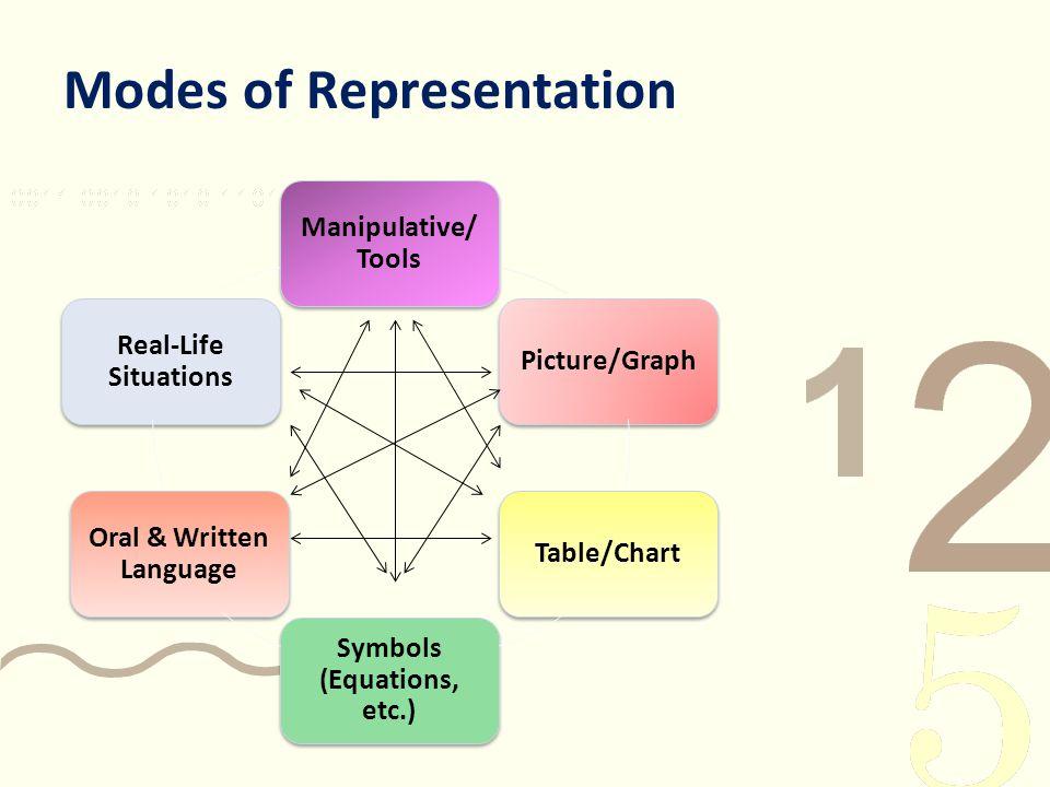 Modes of Representation