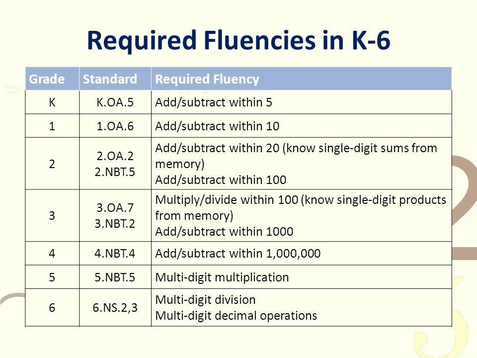 Required Fluencies in K-6