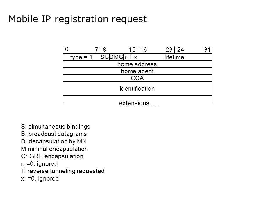 Mobile IP registration request