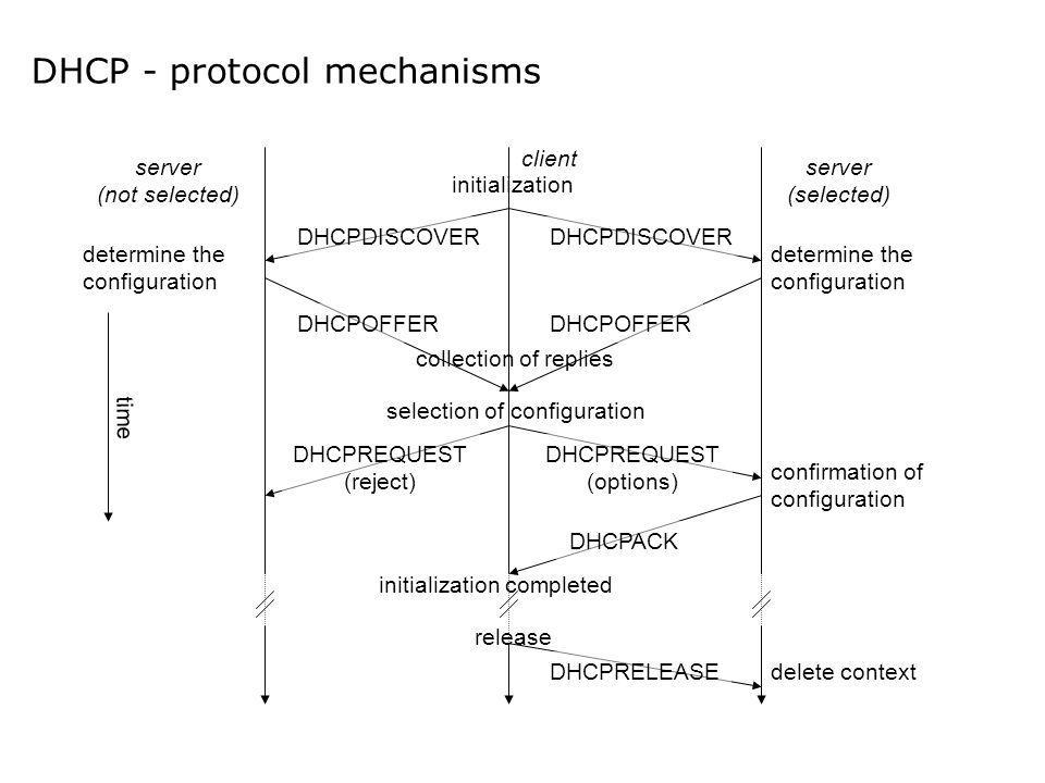 DHCP - protocol mechanisms