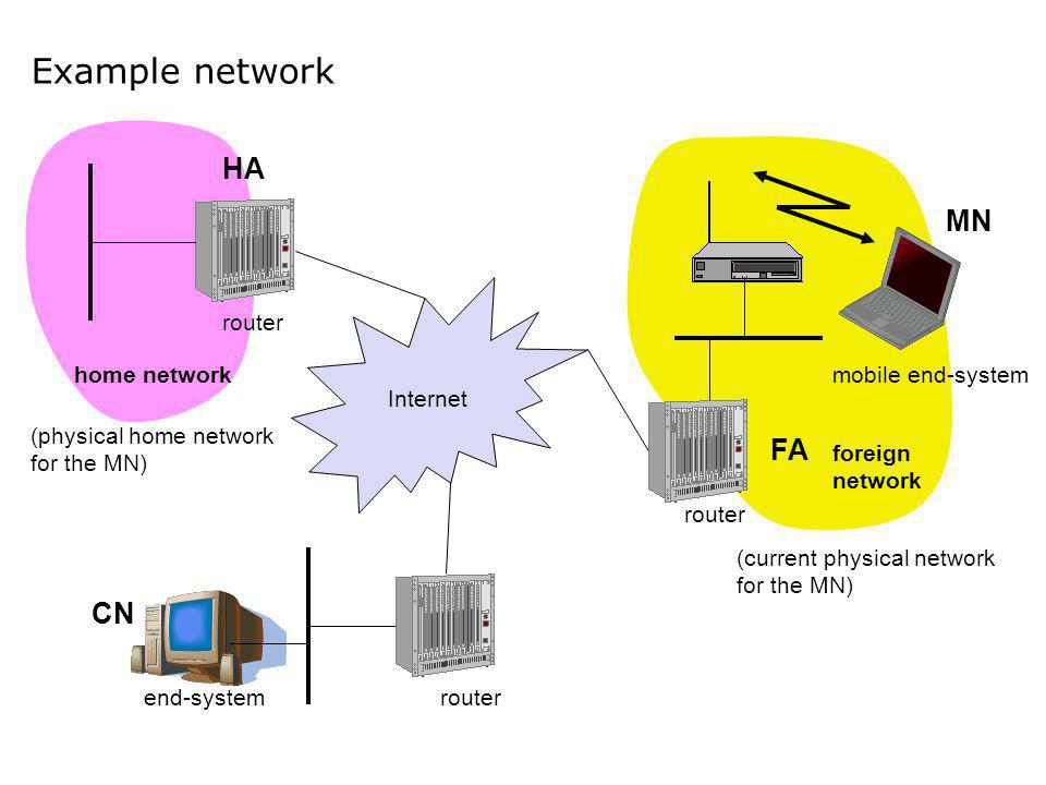 Example network HA MN FA CN Internet router home network