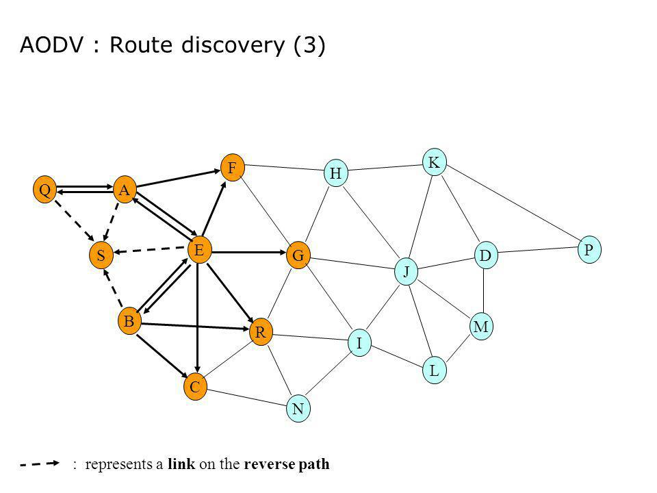 AODV : Route discovery (3)