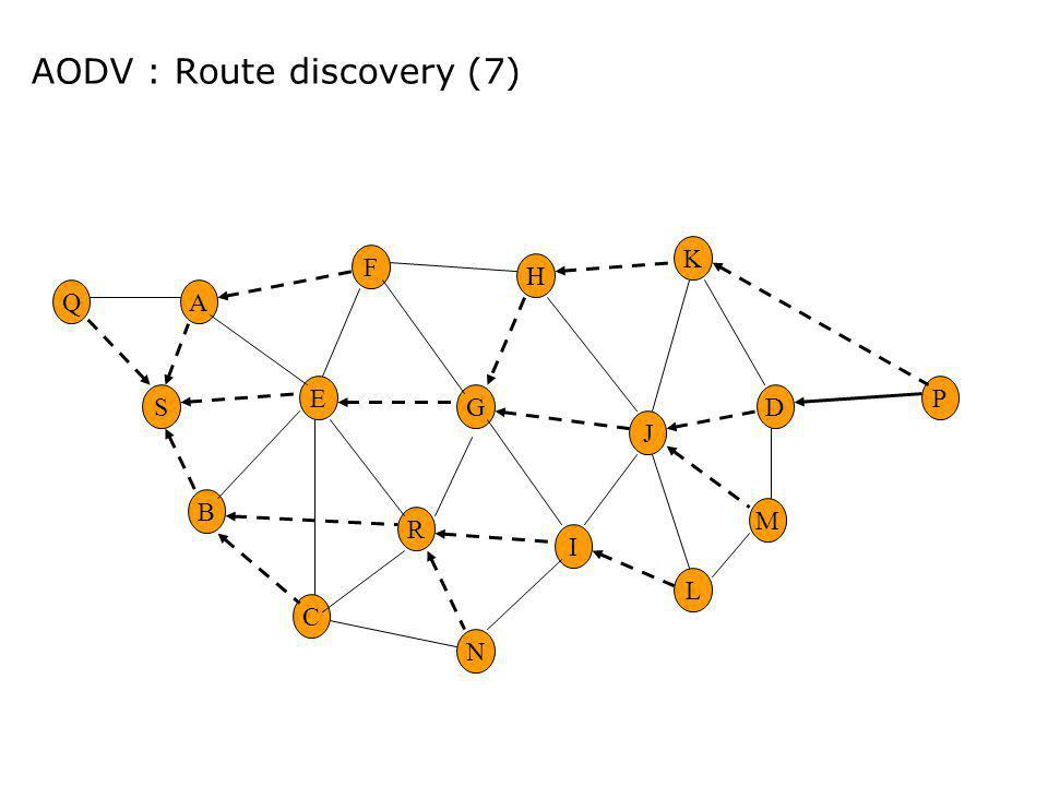 AODV : Route discovery (7)