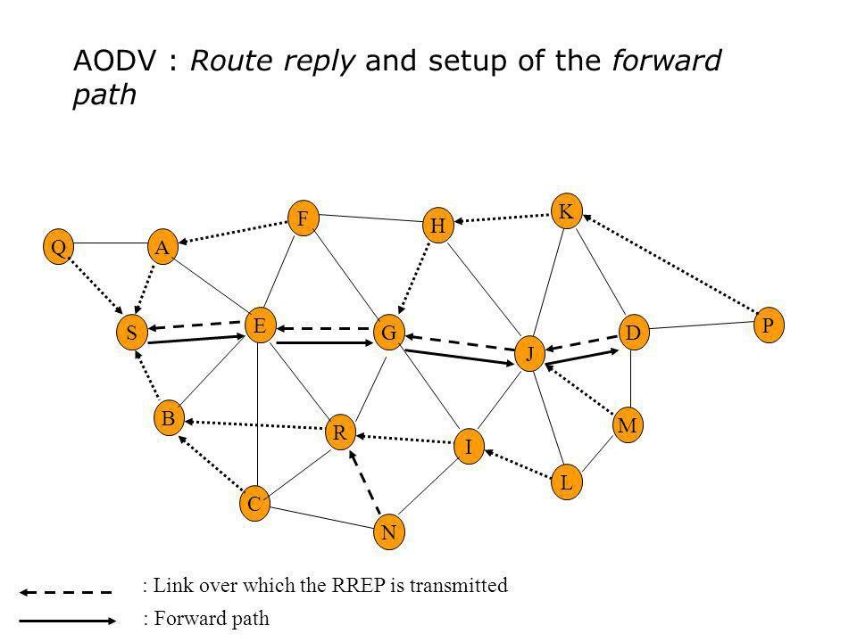 AODV : Route reply and setup of the forward path