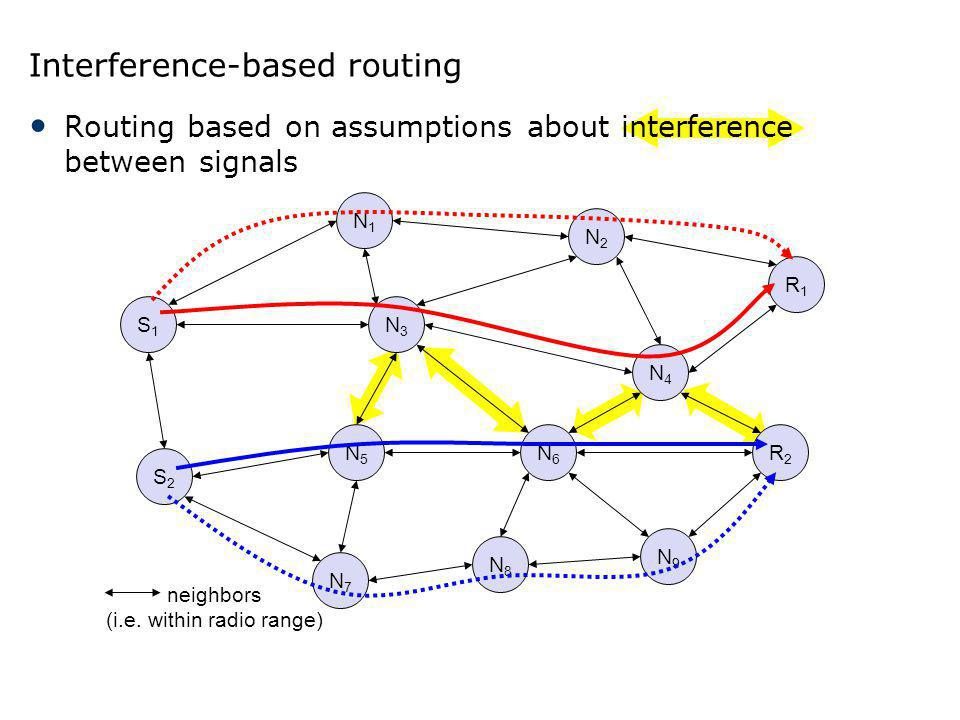 Interference-based routing