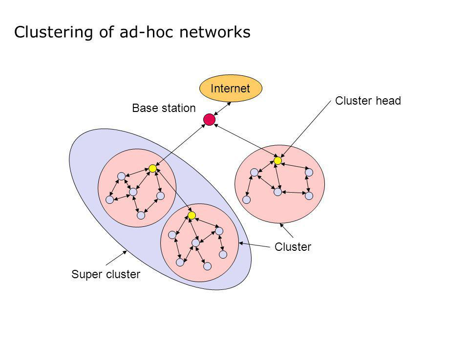 Clustering of ad-hoc networks