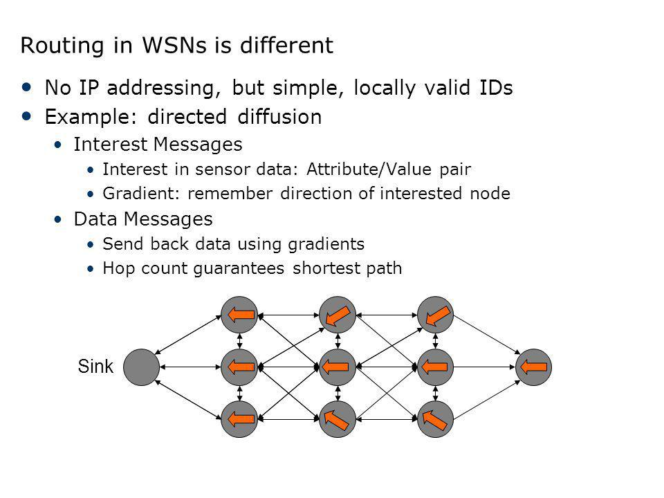 Routing in WSNs is different