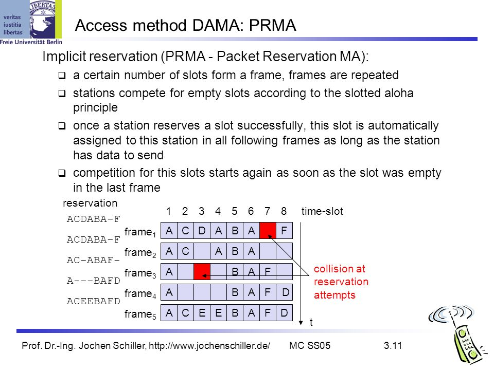 Access method DAMA: PRMA