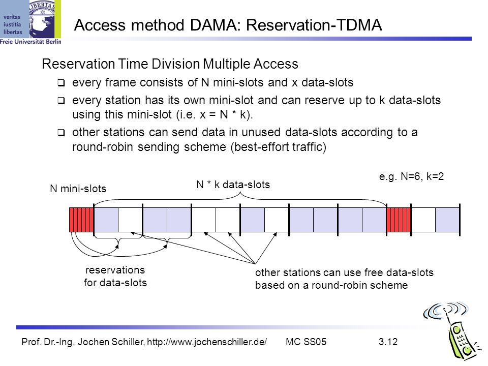 Access method DAMA: Reservation-TDMA