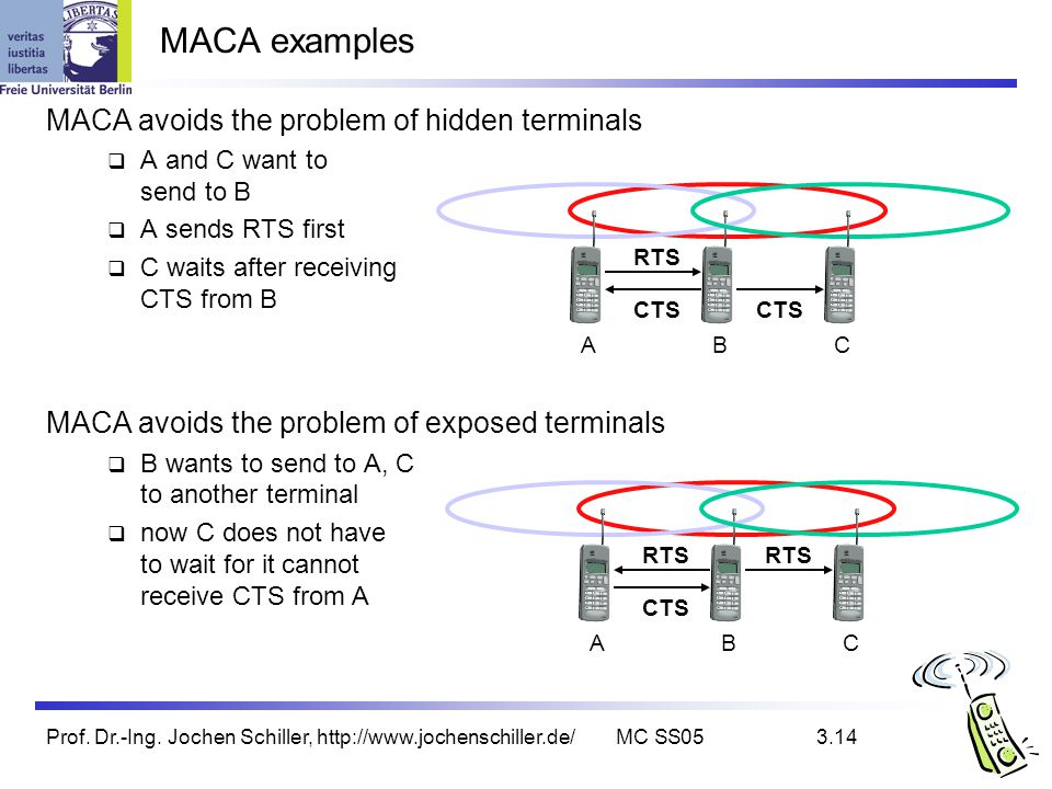 MACA examples MACA avoids the problem of hidden terminals