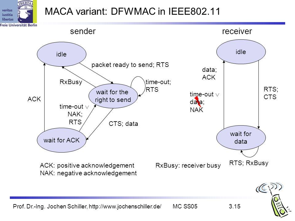 MACA variant: DFWMAC in IEEE802.11