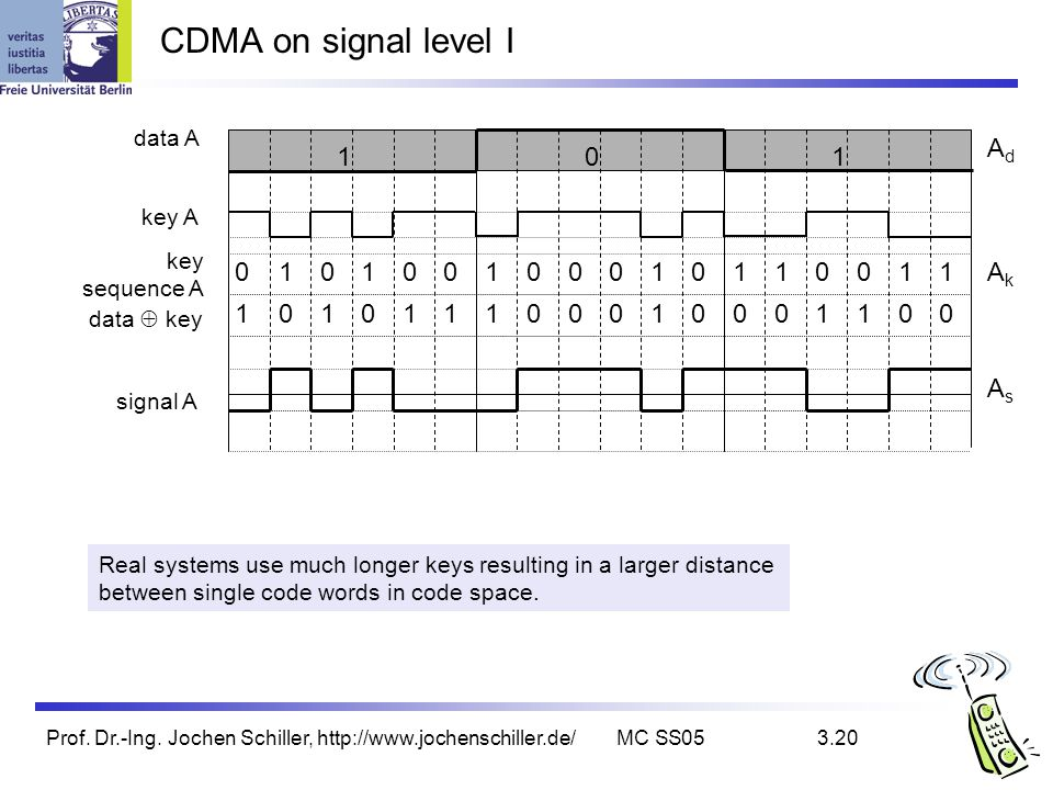 CDMA on signal level I Ad 1 1 1 1 1 1 1 1 1 1 Ak 1 1 1 1 1 1 1 1 As