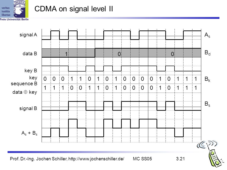 CDMA on signal level II As Bd 1 1 1 1 1 1 1 1 1 Bk 1 1 1 1 1 1 1 1 1 1