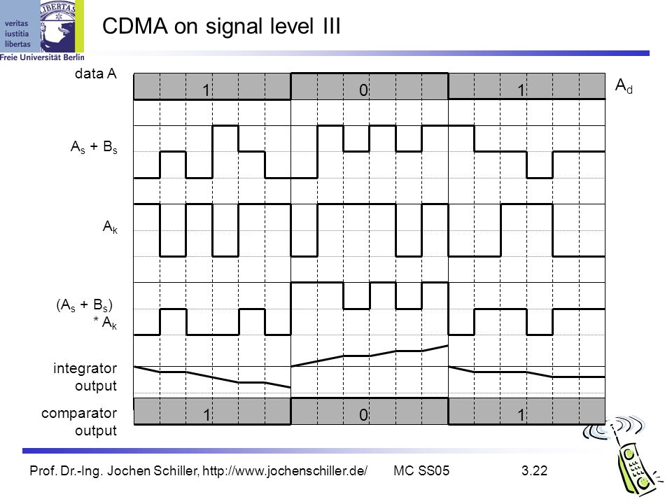 CDMA on signal level III