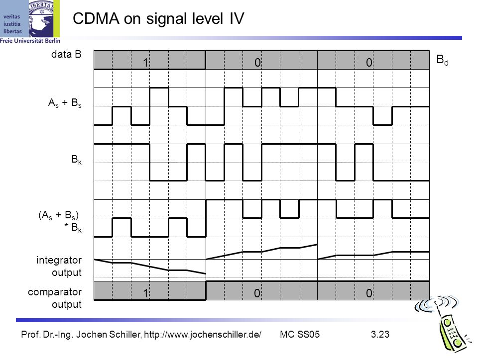 CDMA on signal level IV Bd 1 1 data B As + Bs Bk (As + Bs) * Bk