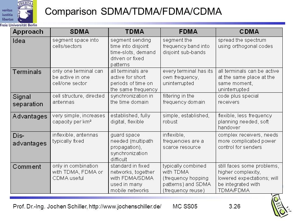 Comparison SDMA/TDMA/FDMA/CDMA